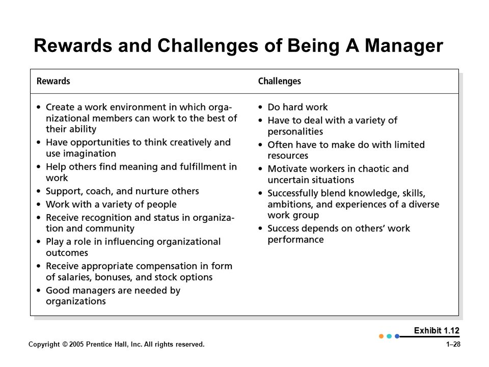 Copyright © 2005 Prentice Hall, Inc. All rights reserved.1–28 Exhibit 1.12 Rewards and Challenges of Being A Manager