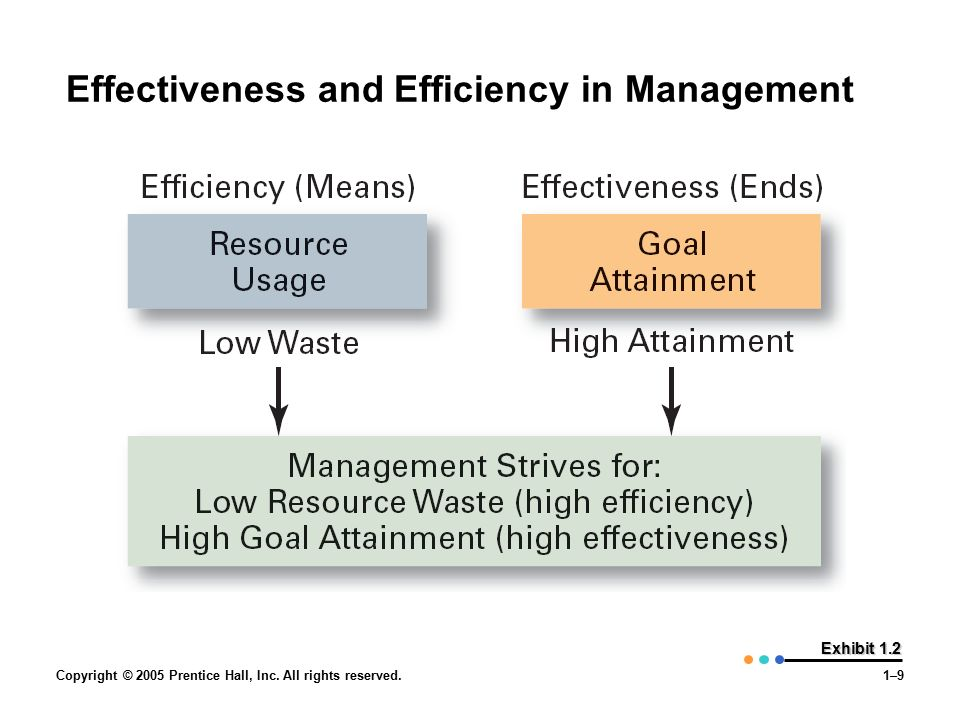 Copyright © 2005 Prentice Hall, Inc. All rights reserved.1–9 Exhibit 1.2 Effectiveness and Efficiency in Management