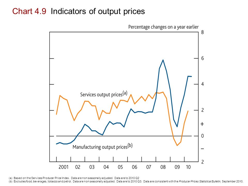 Chart 4.9 Indicators of output prices (a) Based on the Services Producer Price Index.