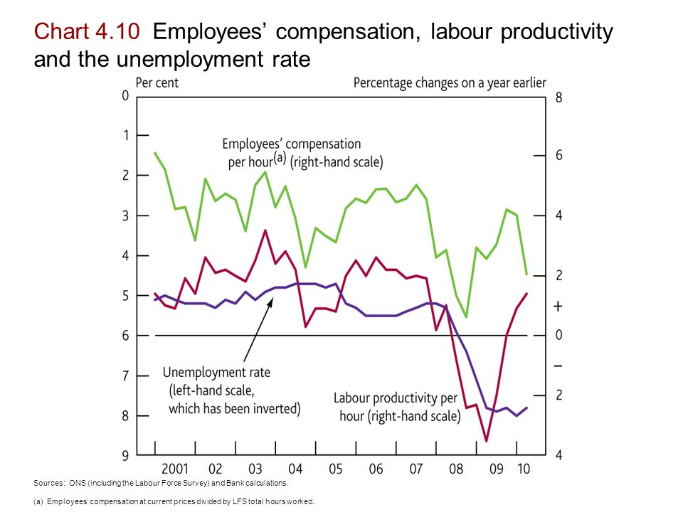 Chart 4.10 Employees' compensation, labour productivity and the unemployment rate Sources: ONS (including the Labour Force Survey) and Bank calculations.