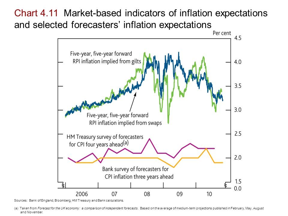 Chart 4.11 Market-based indicators of inflation expectations and selected forecasters' inflation expectations Sources: Bank of England, Bloomberg, HM Treasury and Bank calculations.