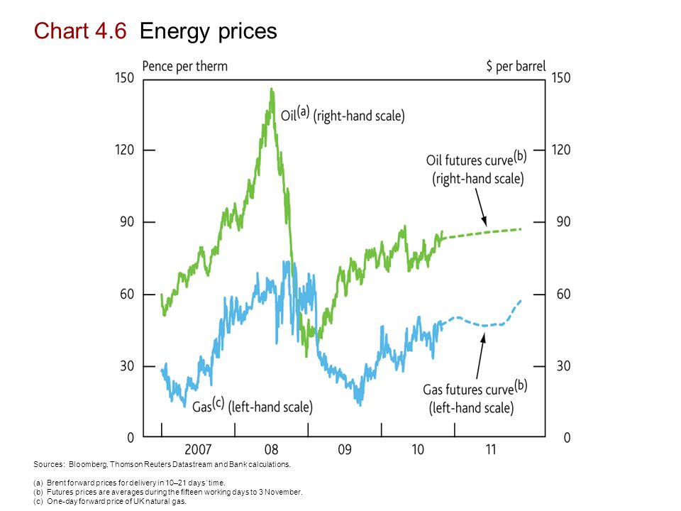 Chart 4.6 Energy prices Sources: Bloomberg, Thomson Reuters Datastream and Bank calculations.