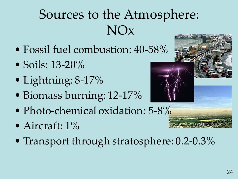 24 Sources to the Atmosphere: NOx Fossil fuel combustion: 40-58% Soils: 13-20% Lightning: 8-17% Biomass burning: 12-17% Photo-chemical oxidation: 5-8% Aircraft: 1% Transport through stratosphere: 0.2-0.3%
