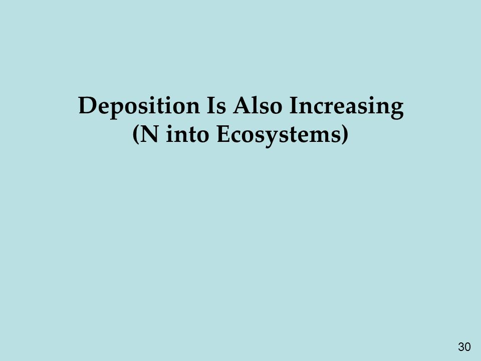 30 Deposition Is Also Increasing (N into Ecosystems)