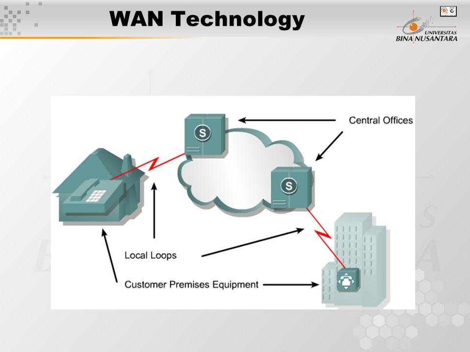 wan technologies