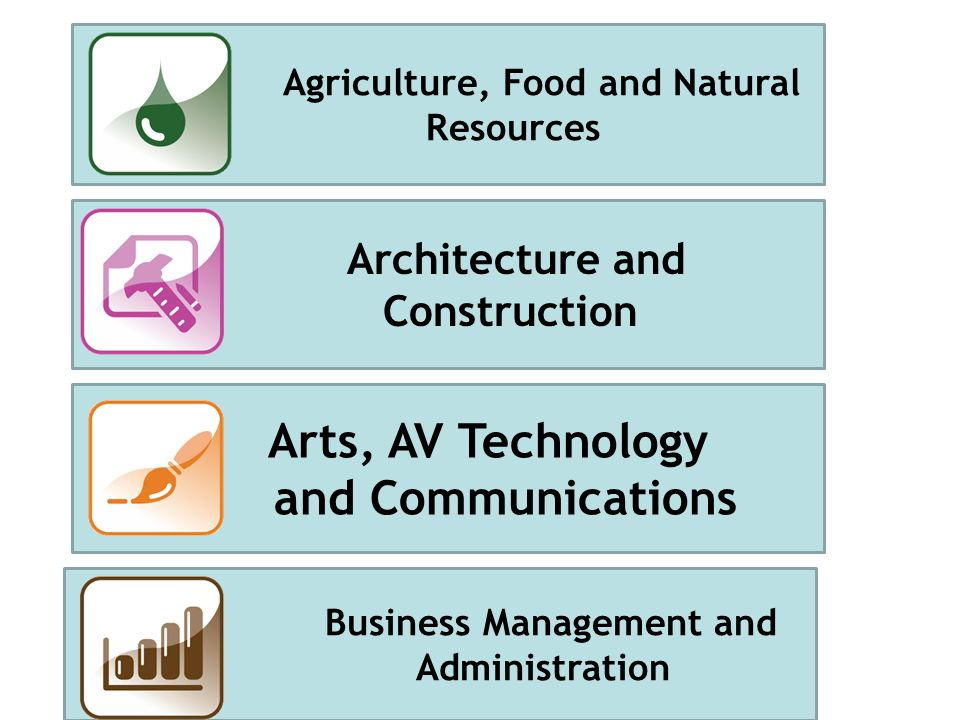 Agriculture, Food and Natural Resources Architecture and Construction Arts, AV Technology and Communications Business Management and Administration