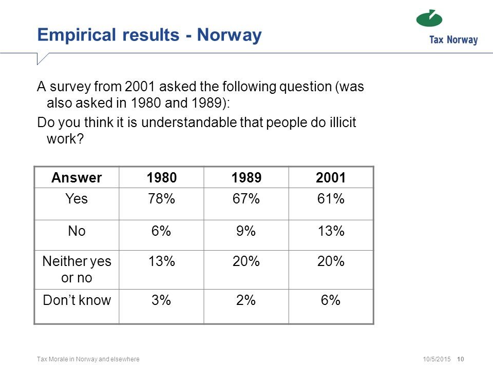 10/5/2015Tax Morale in Norway and elsewhere11 Empirical results – Norway and elsewhere Source: World Values Survey (1993)