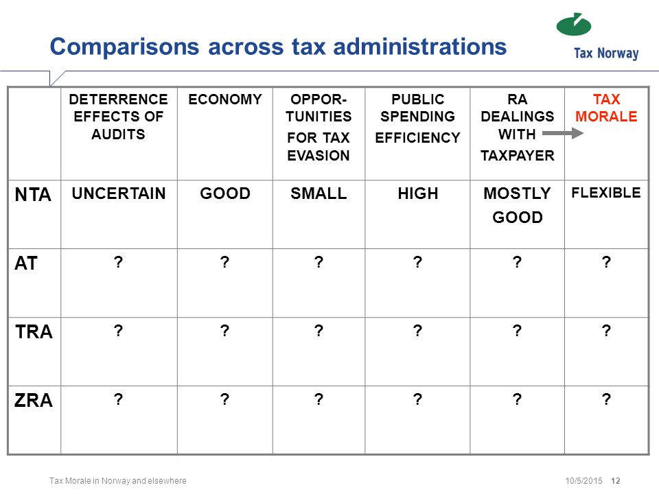 10/5/2015Tax Morale in Norway and elsewhere13 How do taxpayers perceive the Tax Agency?