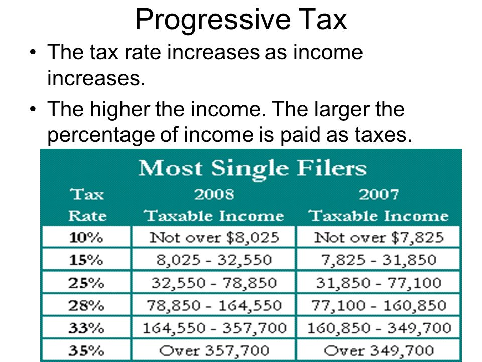 Progressive Tax The tax rate increases as income increases.