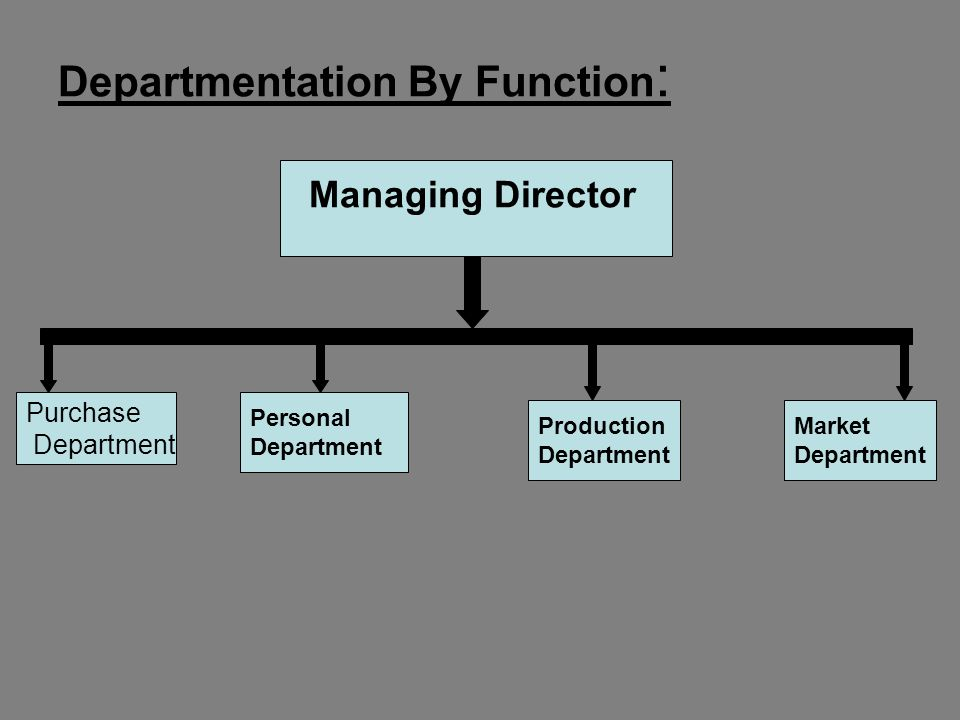 5 1.Functional departmentalization: Functional departmentalization groups jobs together those jobs involving the same or similar activities.
