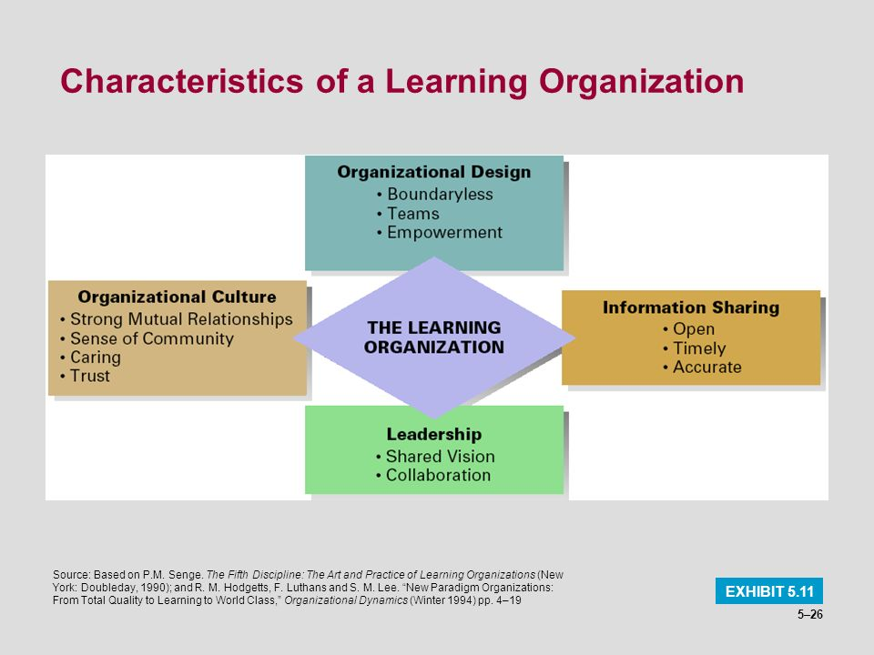 5–26 Characteristics of a Learning Organization EXHIBIT 5.11 Source: Based on P.M. Senge. The Fifth Discipline: The Art and Practice of Learning Organ