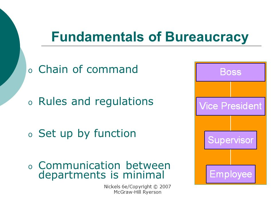 Nickels 6e/Copyright © 2007 McGraw-Hill Ryerson Fundamentals of Bureaucracy o Chain of command o Rules and regulations o Set up by function o Communication between departments is minimal