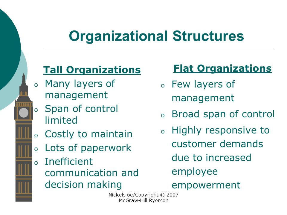 Nickels 6e/Copyright © 2007 McGraw-Hill Ryerson Organizational Structures Tall Organizations o Many layers of management o Span of control limited o Costly to maintain o Lots of paperwork o Inefficient communication and decision making Flat Organizations o Few layers of management o Broad span of control o Highly responsive to customer demands due to increased employee empowerment