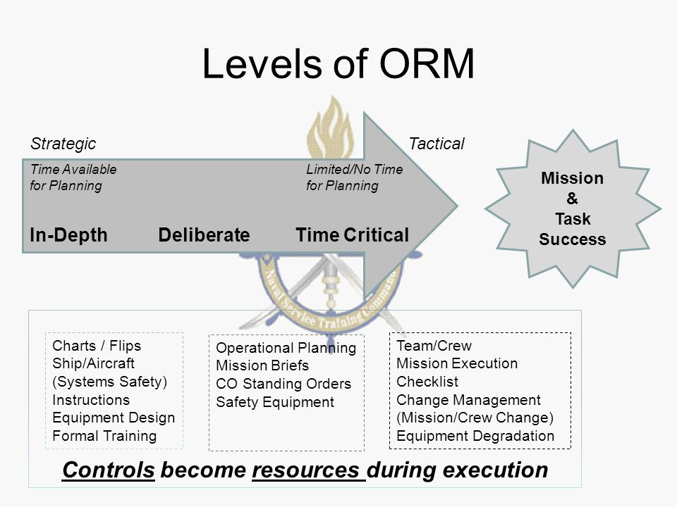Operational Risk Management. ORM Definition ORM is the process of ...