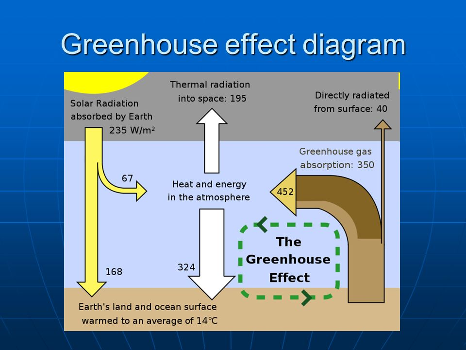 counter radiation and the greenhouse effect Counter-radiation posted on 20 october the greenhouse effect causes the atmosphere to trap more heat energy at the earth's surface and within the atmosphere by.