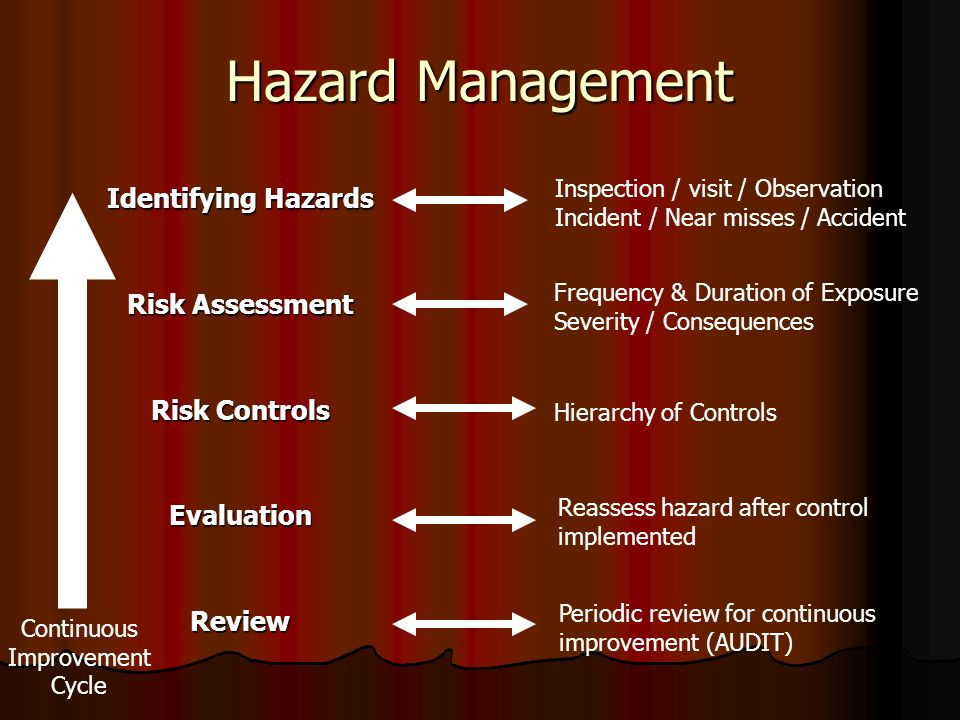 Hazard Management Identifying Hazards Risk Assessment Risk Controls EvaluationReview Inspection / visit / Observation Incident / Near misses / Accident Frequency & Duration of Exposure Severity / Consequences Hierarchy of Controls Reassess hazard after control implemented Periodic review for continuous improvement (AUDIT) Continuous Improvement Cycle