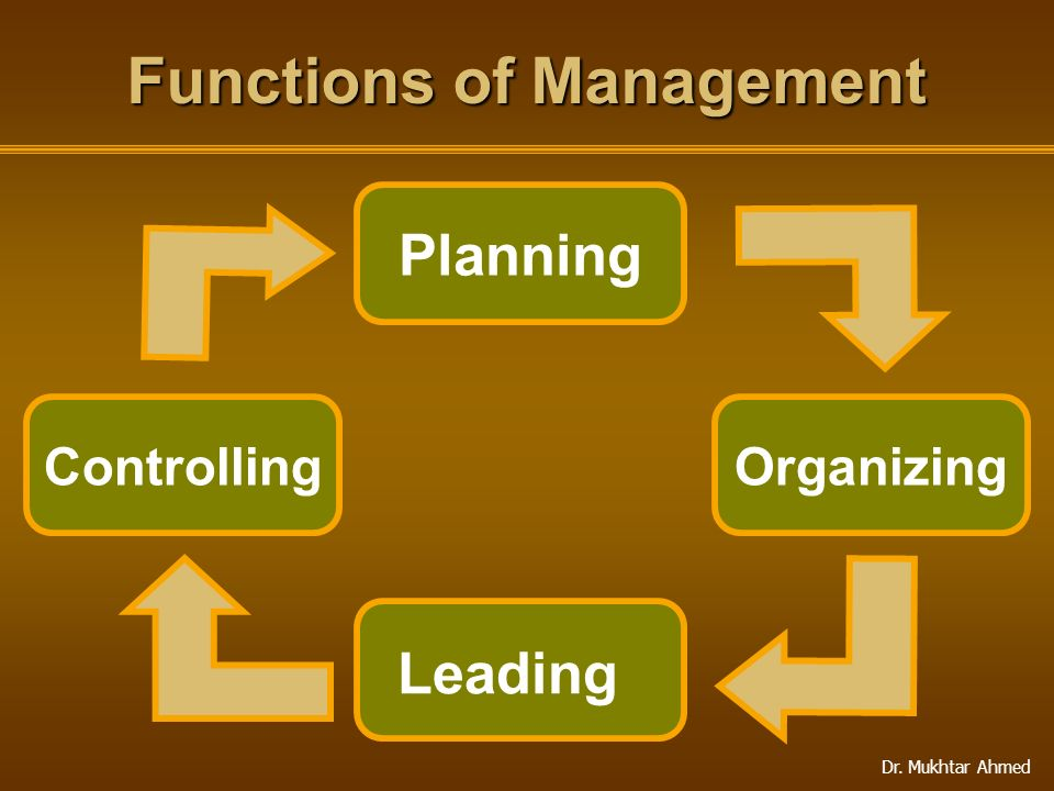 Dr. Mukhtar Ahmed Functions of Management Controlling Planning Organizing Leading