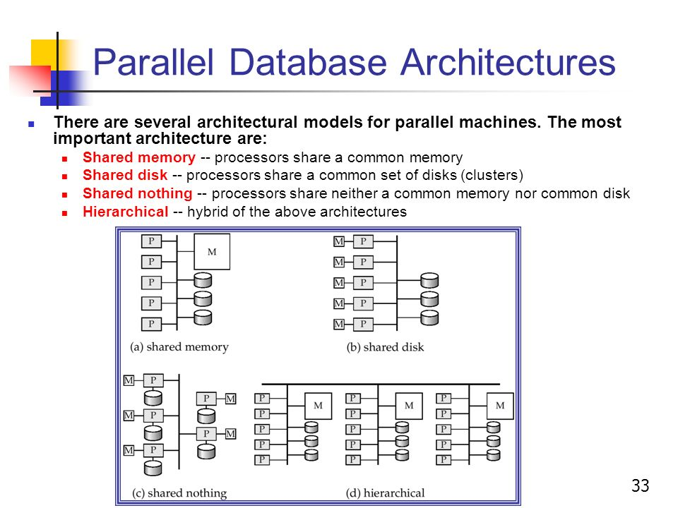 Merveilleux 33 Parallel Database Architectures There Are Several Architectural Models  For Parallel Machines.