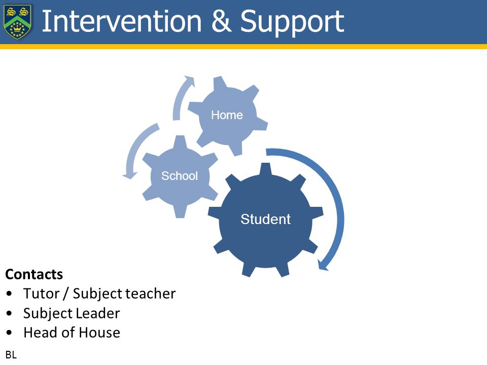 Student School Home Intervention & Support BL Contacts Tutor / Subject teacher Subject Leader Head of House