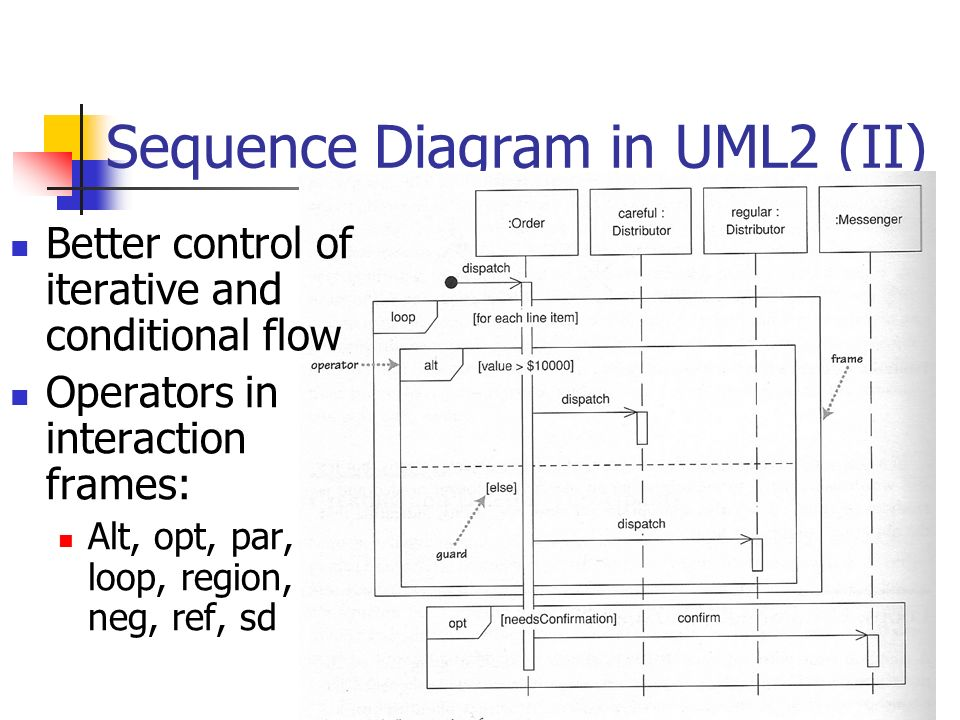 1 sad2 uml 2 nd lecture sequence diagram and other dynamic views 13 13 sequence diagram in uml2 ii better control of iterative and conditional flow operators in interaction frames alt opt par loop region neg ref ccuart Choice Image
