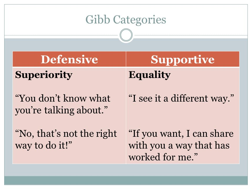 the differences between defensive and supportive communication How to build an effective lab team communication the main differences between defensive and for building a supportive communication.