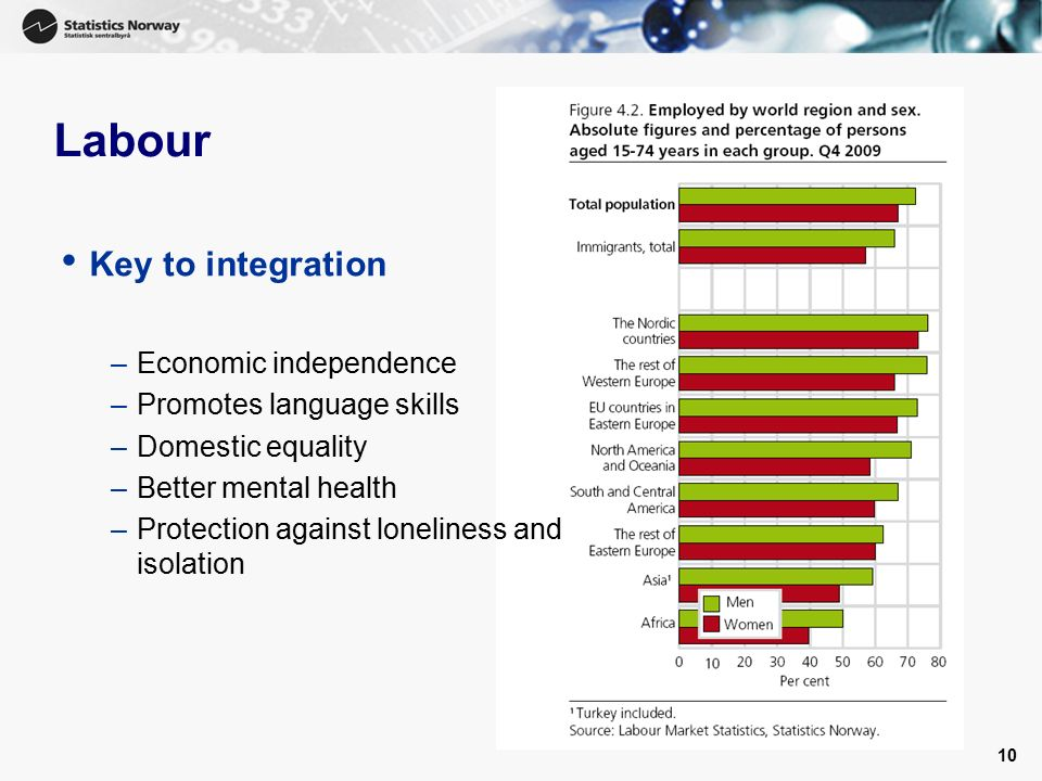 10 Labour Key to integration –Economic independence –Promotes language skills –Domestic equality –Better mental health –Protection against loneliness and isolation
