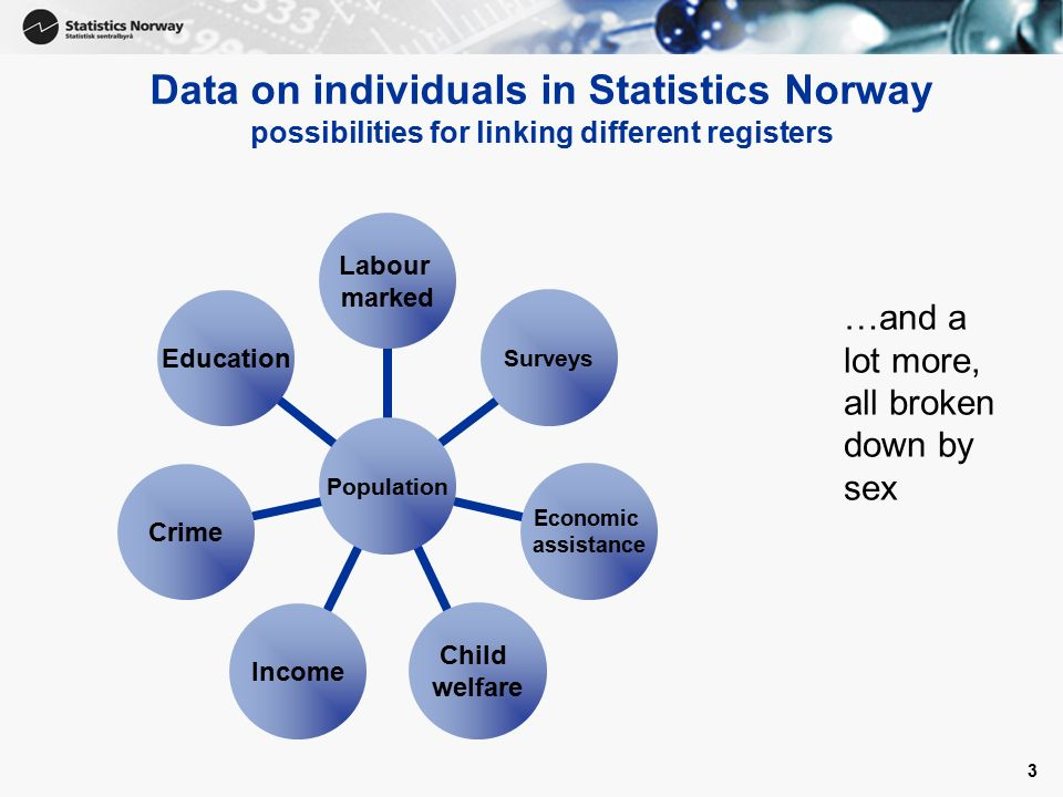 3 Data on individuals in Statistics Norway possibilities for linking different registers …and a lot more, all broken down by sex