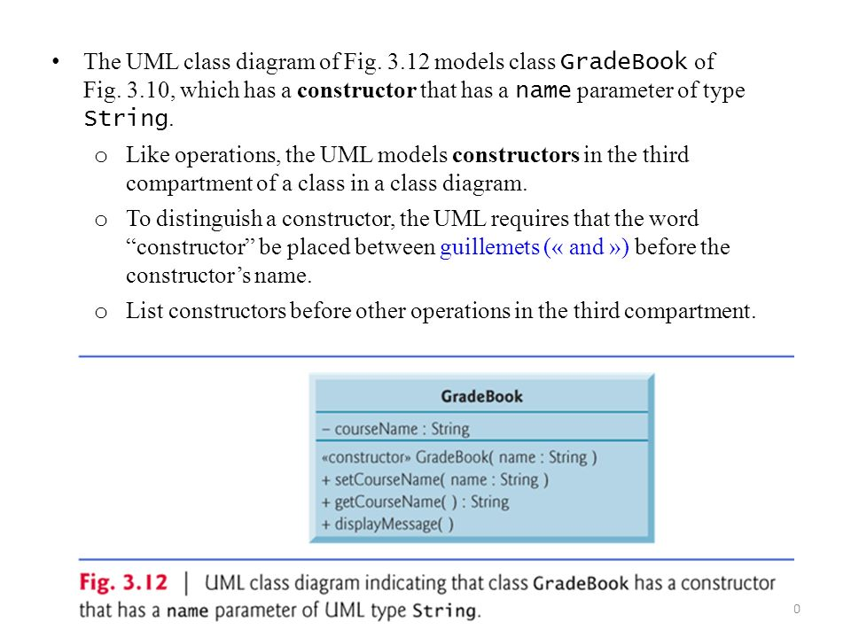 Object oriented programming classes objects methods strings 1 40 the uml class diagram of fig 312 models class gradebook of fig ccuart Images