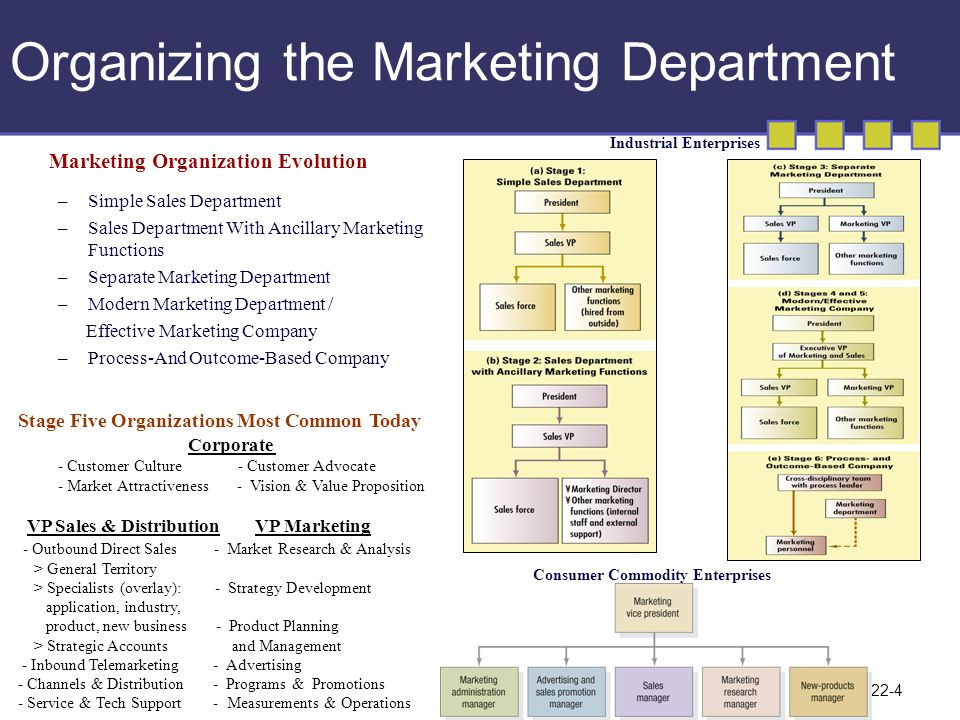marketing functions in organization Get an answer for 'what is the importance of marketing to an organization though marketing is tied to sales, it continues to be an expenditure that is hard to link to the growth in sales.