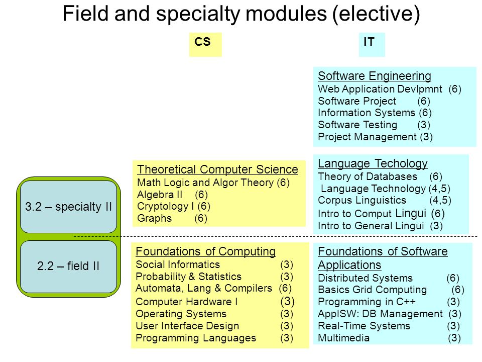 Thesis In Computer Science