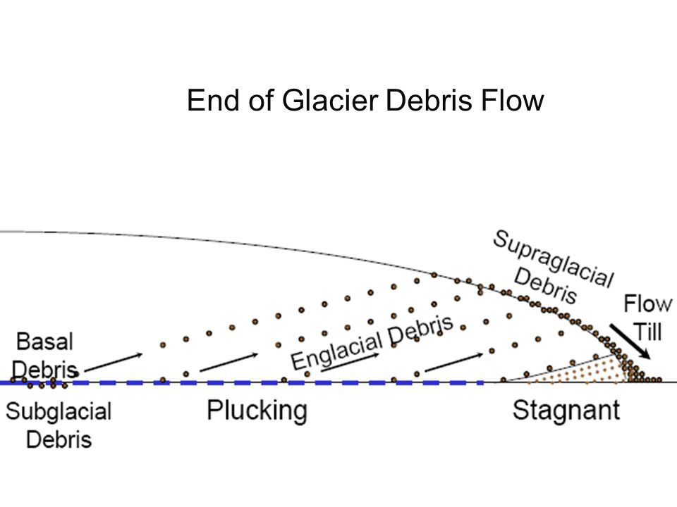 Glacial Plucking Animation