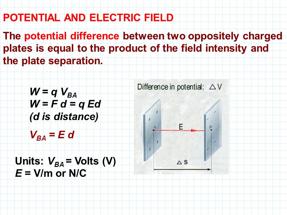 POTENTIAL AND ELECTRIC FIELD The potential difference between two oppositely charged plates is equal to the product of the field intensity and the plate separation.