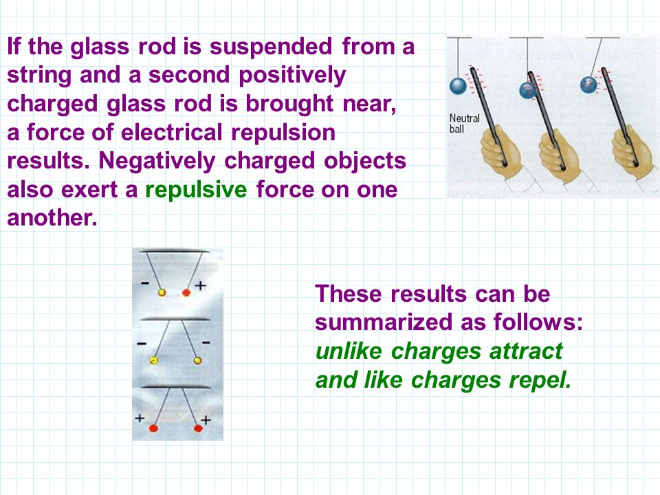 If the glass rod is suspended from a string and a second positively charged glass rod is brought near, a force of electrical repulsion results.