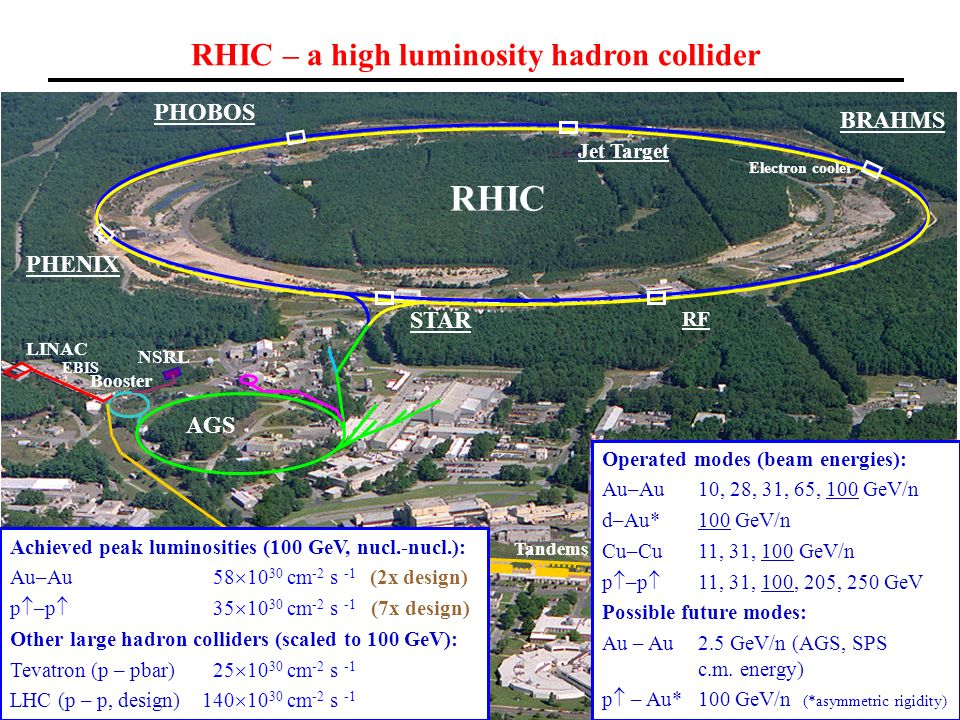 3 QM2006 D.I.Lowenstein RHIC NSRL LINAC Booster AGS Tandems STAR PHENIX PHOBOS Jet Target RF BRAHMS RHIC – a high luminosity hadron collider Operated modes (beam energies): Au–Au 10, 28, 31, 65, 100 GeV/n d–Au* 100 GeV/n Cu–Cu11, 31, 100 GeV/n p  –p  11, 31, 100, 205, 250 GeV Possible future modes: Au – Au2.5 GeV/n (AGS, SPS c.m.