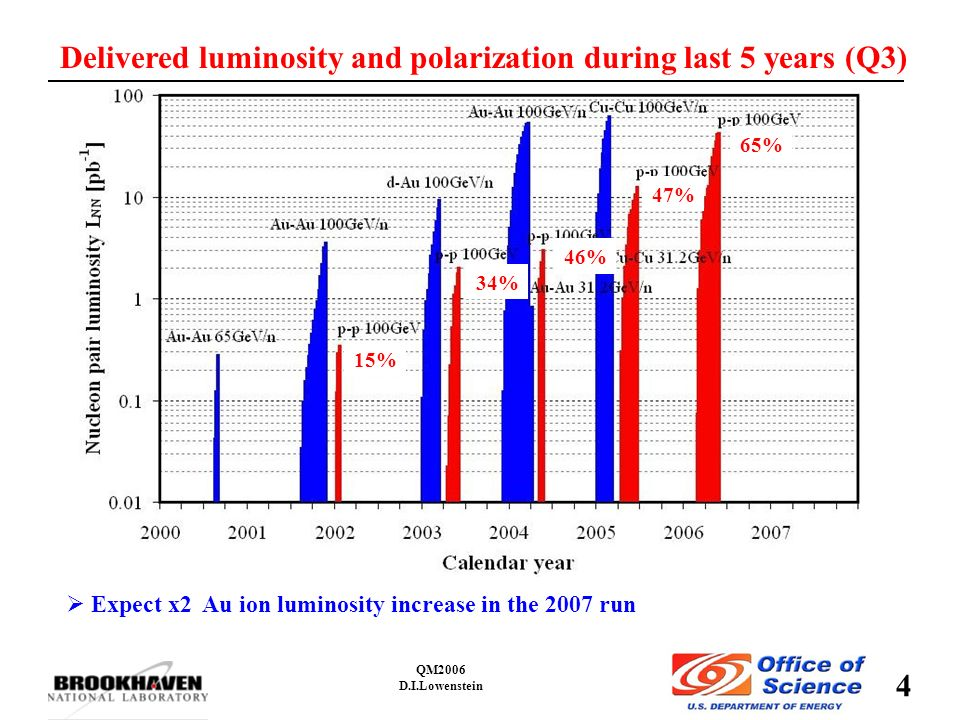 4 QM2006 D.I.Lowenstein Delivered luminosity and polarization during last 5 years (Q3) 15% 34% 46% 47% 65%  Expect x2 Au ion luminosity increase in the 2007 run