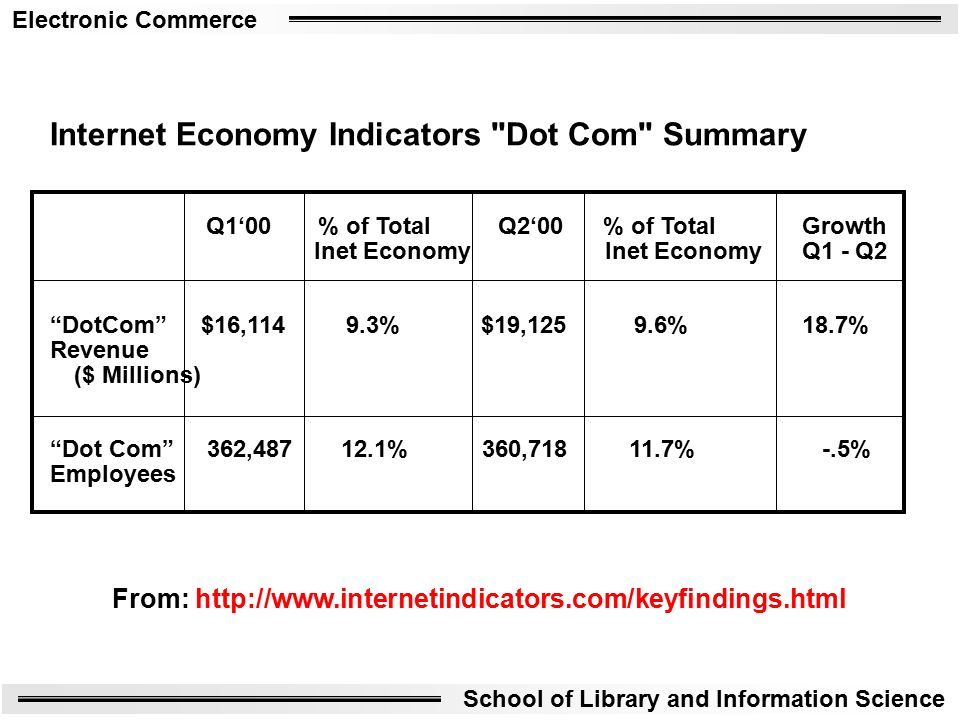 Electronic Commerce School of Library and Information Science Internet Economy Indicators Dot Com Summary Q1'00 % of Total Q2'00 % of Total Growth Inet Economy Inet Economy Q1 - Q2 DotCom $16, % $19, % 18.7% Revenue ($ Millions) Dot Com 362, % 360, % -.5% Employees From: