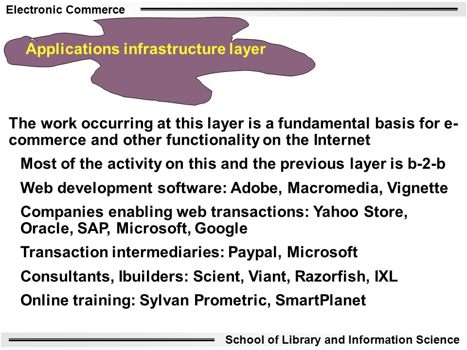 Electronic Commerce School of Library and Information Science Applications infrastructure layer The work occurring at this layer is a fundamental basis for e- commerce and other functionality on the Internet Most of the activity on this and the previous layer is b-2-b Web development software: Adobe, Macromedia, Vignette Companies enabling web transactions: Yahoo Store, Oracle, SAP, Microsoft, Google Transaction intermediaries: Paypal, Microsoft Consultants, Ibuilders: Scient, Viant, Razorfish, IXL Online training: Sylvan Prometric, SmartPlanet