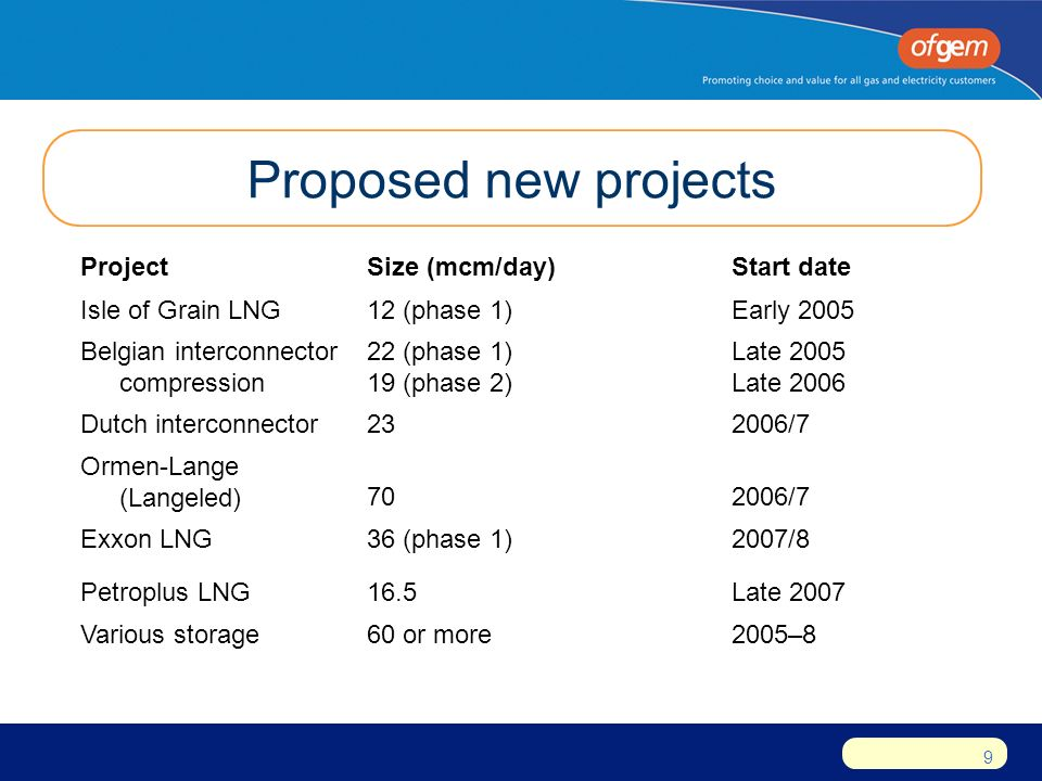 9 Proposed new projects ProjectSize (mcm/day)Start date Isle of Grain LNG12 (phase 1)Early 2005 Belgian interconnector compression 22 (phase 1) 19 (phase 2) Late 2005 Late 2006 Dutch interconnector232006/7 Ormen-Lange (Langeled)702006/7 Exxon LNG36 (phase 1)2007/8 Petroplus LNG16.5Late 2007 Various storage60 or more2005–8
