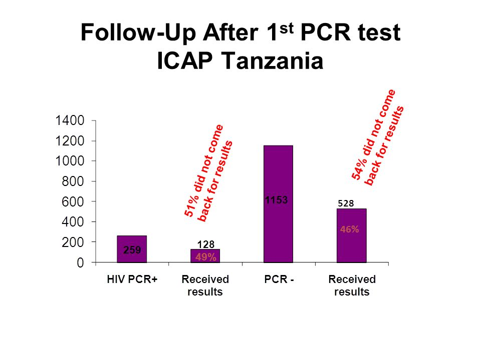 Follow-Up After 1 st PCR test ICAP Tanzania 51% did not come back for results 54% did not come back for results