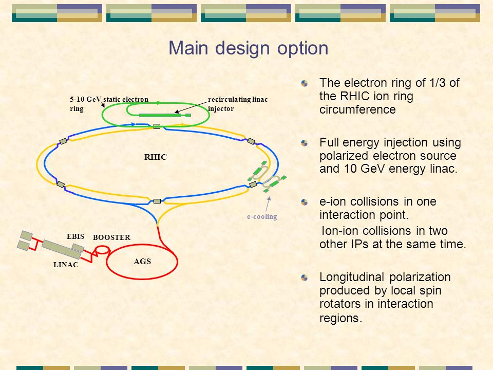 Main design option The electron ring of 1/3 of the RHIC ion ring circumference Full energy injection using polarized electron source and 10 GeV energy linac.