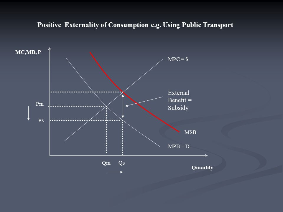 Positive Externality of Consumption e.g.