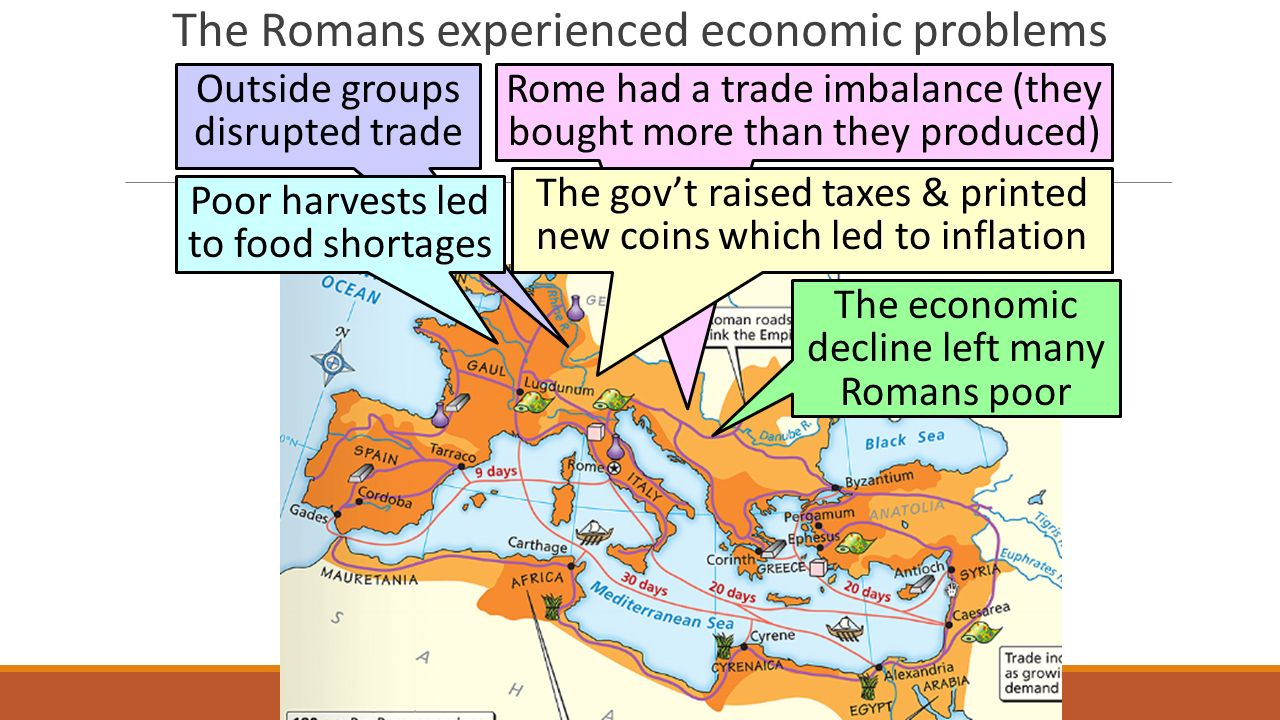 The Romans experienced economic problems Outside groups disrupted trade Poor harvests led to food shortages Rome had a trade imbalance (they bought more than they produced) The gov't raised taxes & printed new coins which led to inflation The economic decline left many Romans poor