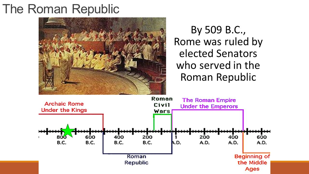 The Roman Republic By 509 B.C., Rome was ruled by elected Senators who served in the Roman Republic
