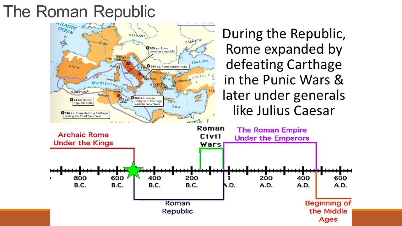 The Roman Republic During the Republic, Rome expanded by defeating Carthage in the Punic Wars & later under generals like Julius Caesar