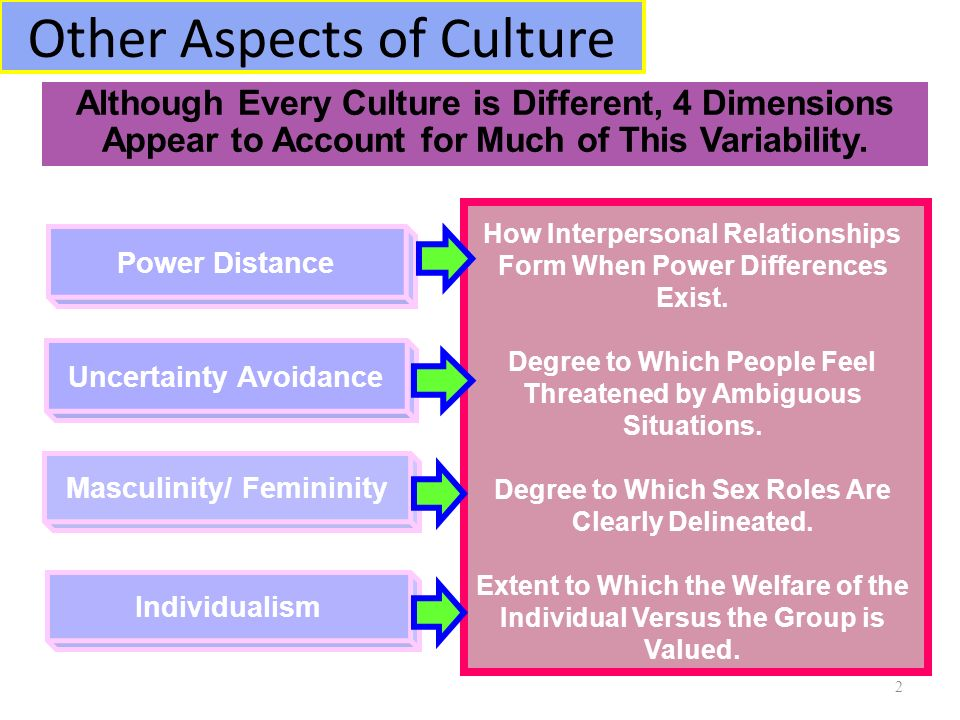 cultural influences on organizations the differences Cultural impact on negotiation the primary purpose of this section is to demonstrate the extent of cultural differences in organizational culture.