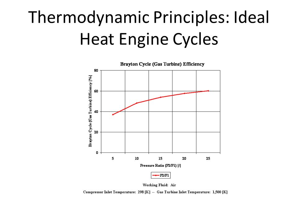Thermodynamic Principles: Ideal Heat Engine Cycles