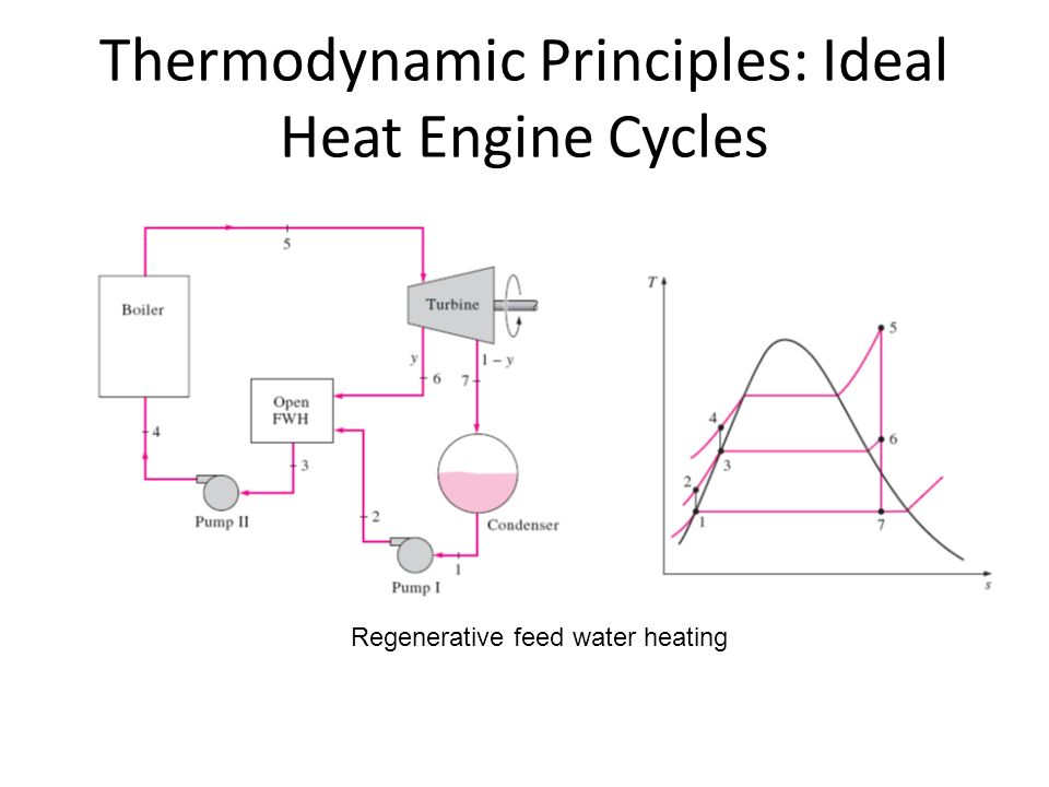 Thermodynamic Principles: Ideal Heat Engine Cycles Regenerative feed water heating