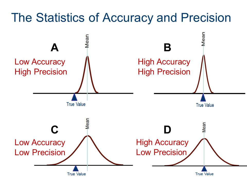 Printables Accuracy Vs Precision Worksheet Mywcct Thousands Of