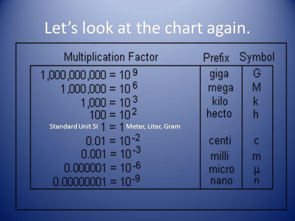 unit prefix chart unit prefix chart
