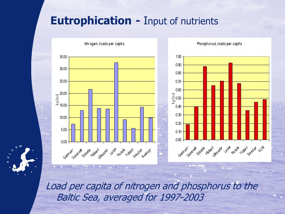 Eutrophication - I nput of nutrients Load per capita of nitrogen and phosphorus to the Baltic Sea, averaged for